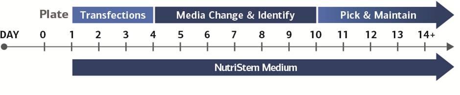 1536921219StemRNA-NM_timeline