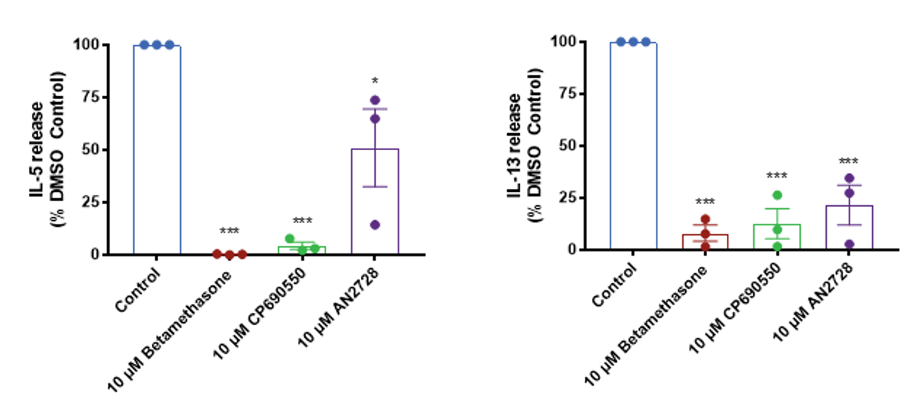 AD Phenotype Modulated by Drug Treatments Cytokine release data
