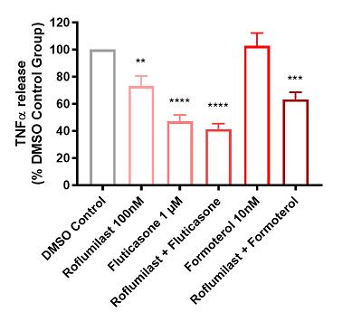 Bar graph depicting mean + SEM TNFα release