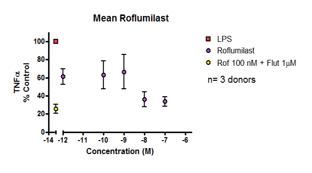 Figure 2: Data showing inhibition of cytokine release from LPS-stimulated COPD parenchymal explants in response to anti-inflammatory drug