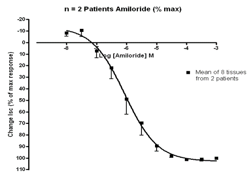 Picture3Graph showing human trachea dilating in response to drug (Amiloride) ex vivo