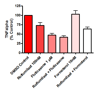Bar graph showing the mean effect of drugs on cytokine (TNFα) release from human lung biopsies.