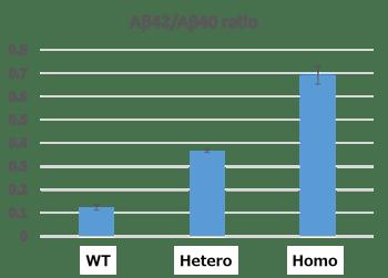 Figure 3b hetero and homo mutants were successfully picked up-1