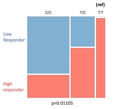 Genotyping - rs2249695 CYP2E1