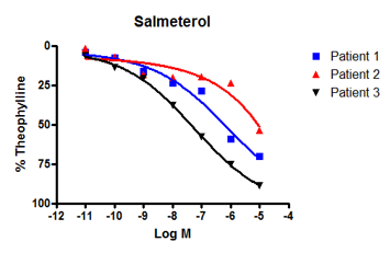 Salbutamol CRC in human tissue