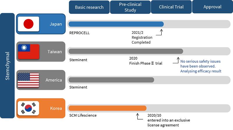 The development of Stemchymal Timeline in USA, Taiwan, Japan and Korea