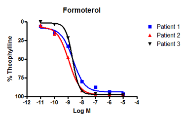 formeterol CRC in human tissue