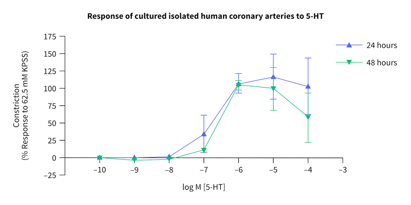 graph-DD-response-cult-isol-human-cor-art-5HT