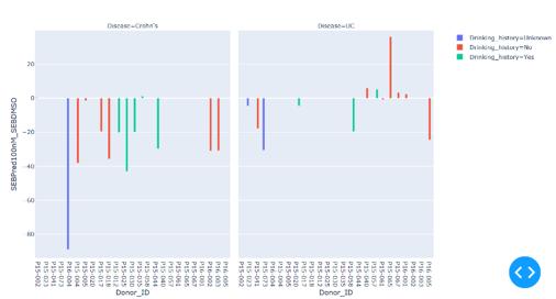 precision-medicine-graphs-02B