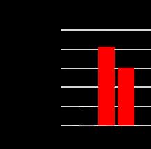 qPCR analysis of TSG6
