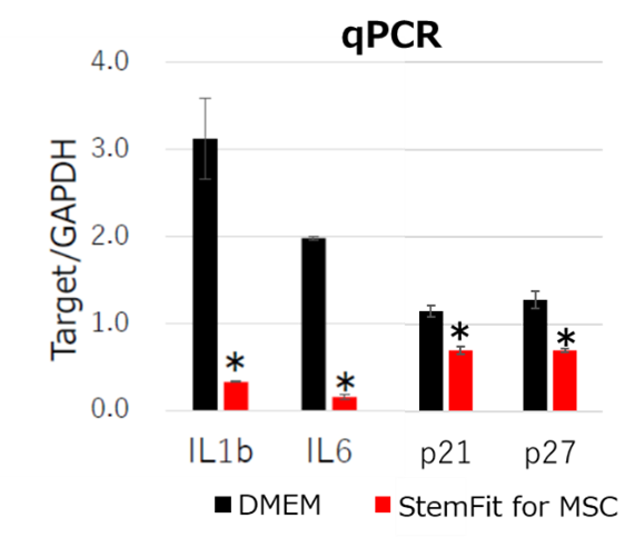 qPCR analysis of bone marrow derived MSCs